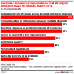 Shoppers' Customer Experience Expectations [CHART]