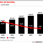 Video Ad Spending, 2018-2020 [CHART]