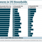 Chart: Top Podcast Genres in US