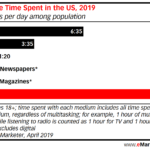 Chart: Time Spend With Media By Medium