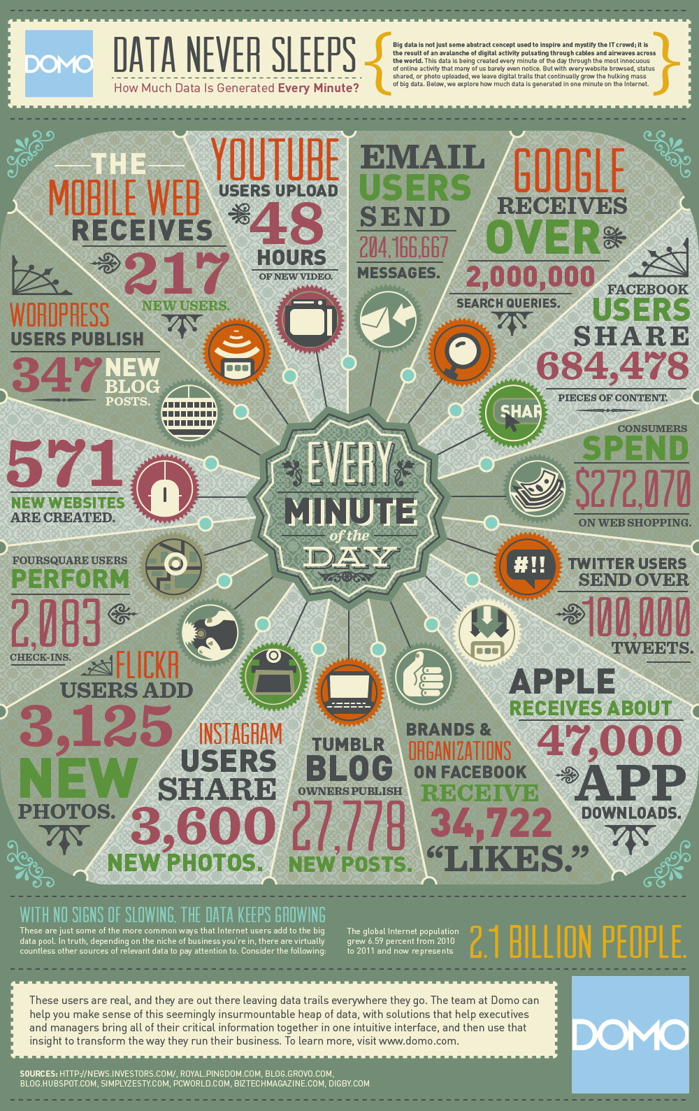 Infographic - Data A Minute