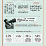 Infographic - Managing Millennials