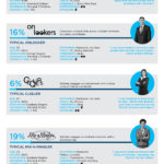 Infographic - Social Media Personas