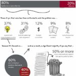 Infographic - Dull B2B Content
