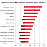 Chart - Journalists Trust In Various Sources 2012