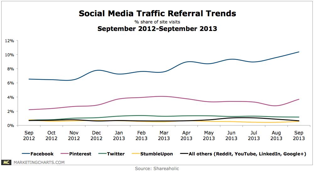 Chart - Social Media Traffic Referral Trends