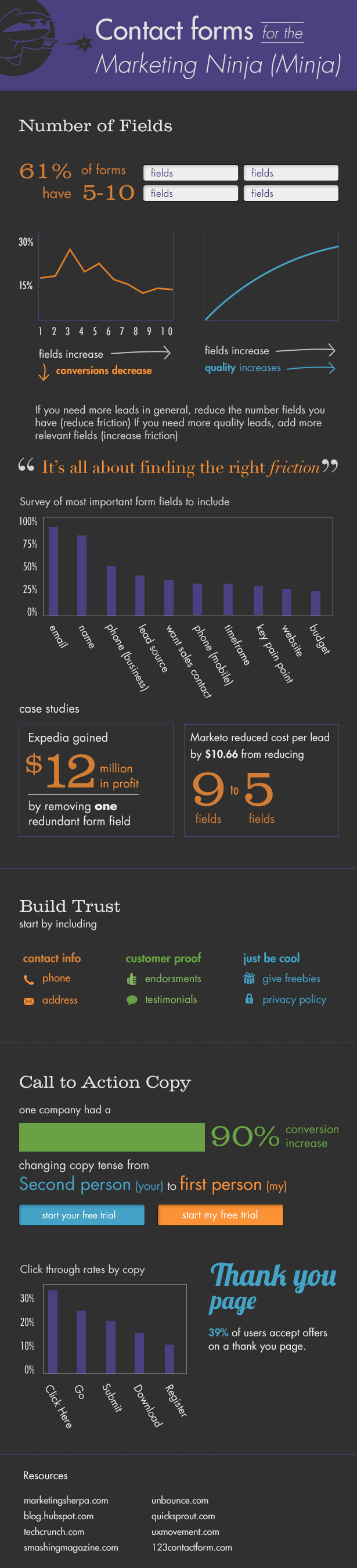 Infographic - Web Form Best Practices