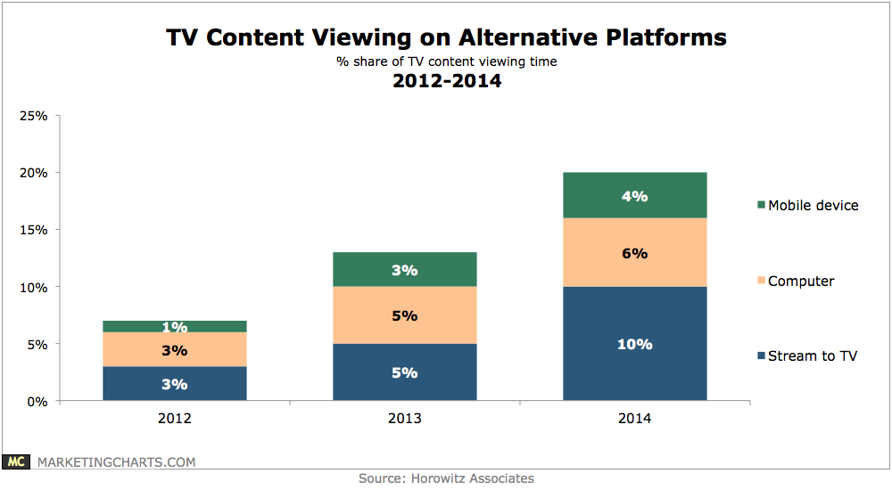 TV Viewing On Alternative Devices, 2012-2014 [CHART]