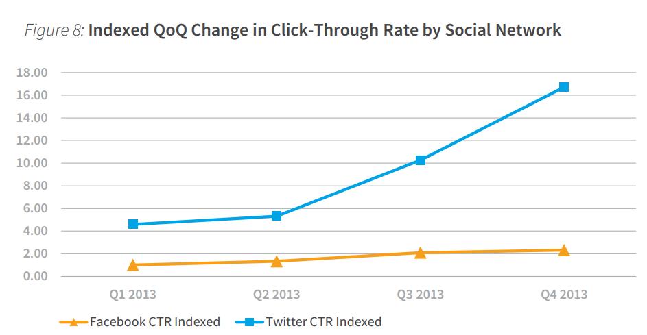 PDF - Facebook vs Twitter CTR