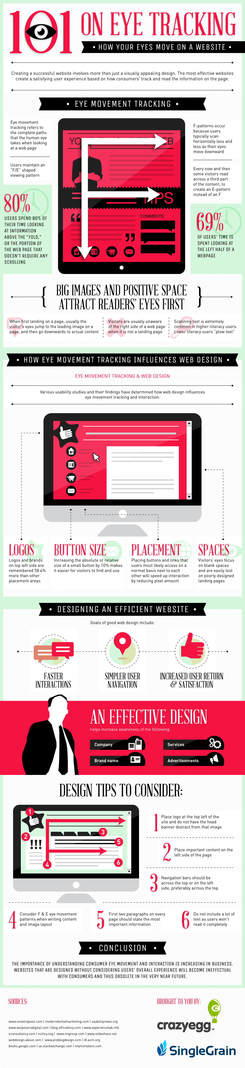 Eye Tracking & Web Design [INFOGRAPHIC]