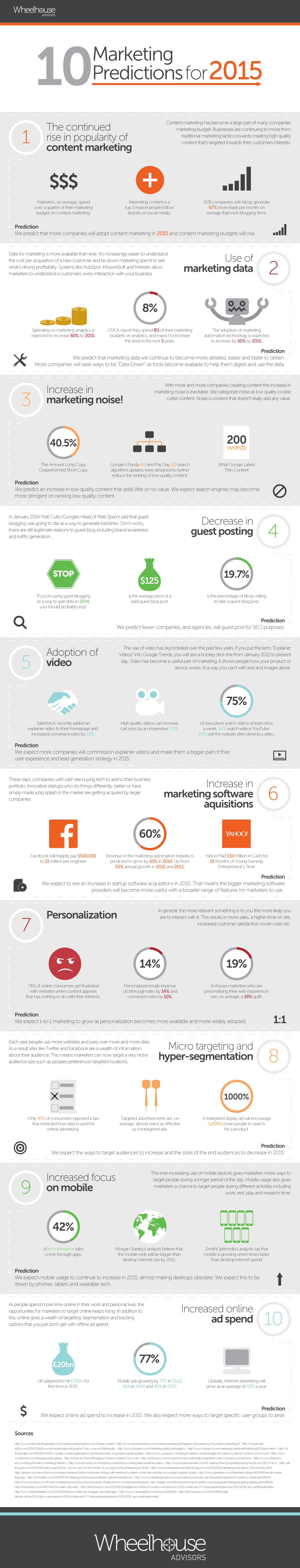 10 Marketing Trends For 2015 [INFOGRAPHIC]