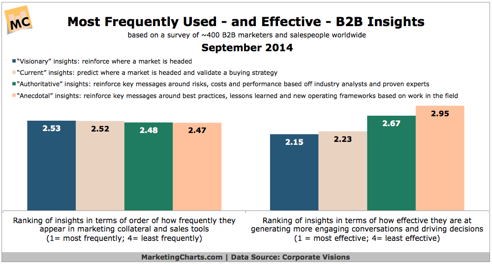 Most Popular & Effective B2B Marketing Insights, September 2014 [CHART]