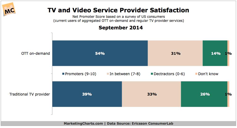 TV vs Video Streaming Service Satisfaction, September 2014 [CHART]