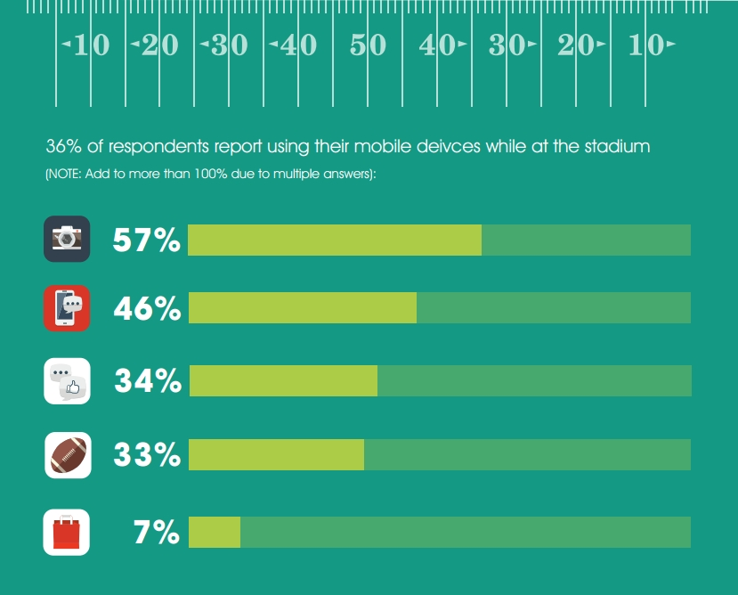 NFL Fans In-Stadium Mobile Behavior [INFOGRAPHIC]