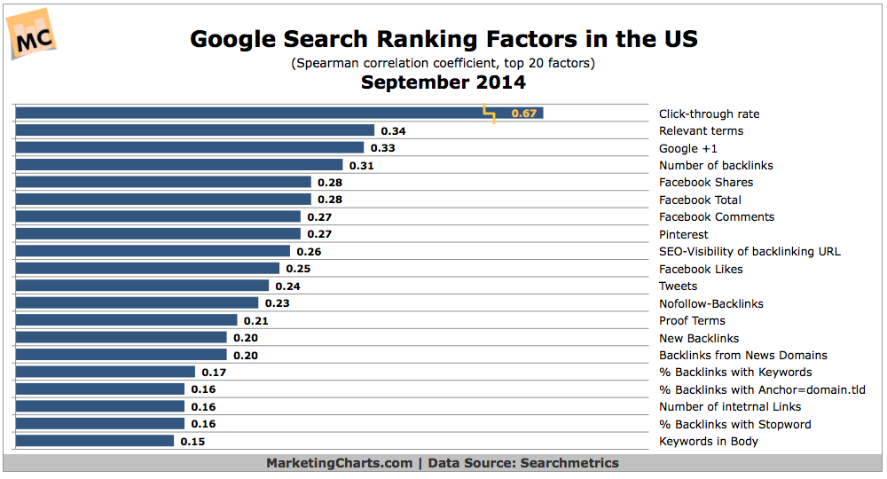 Google's US Search Ranking Factors, September 2014 [CHART]