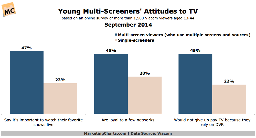 Young Multitainment Consumers' Attitudes Toward TV [CHART]