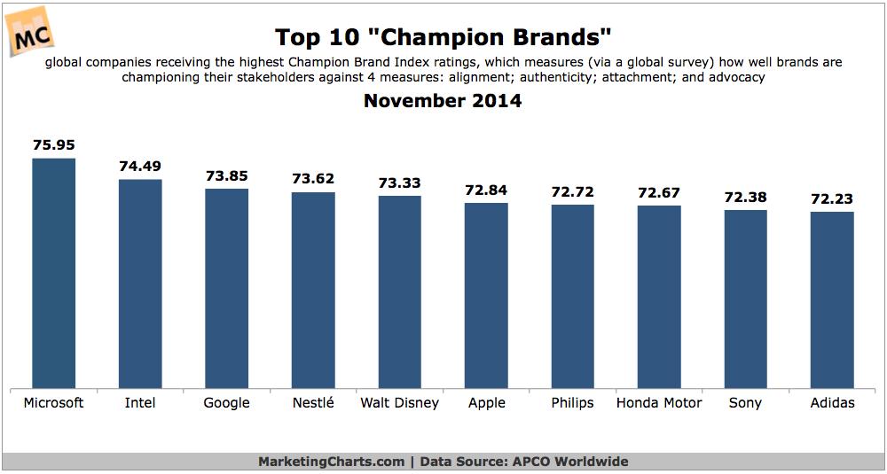Top 10 Champion Brands, 2014 [CHART]