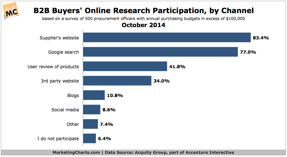 B2B Buyers' Online Research By Channel, October 2014 [CHART]