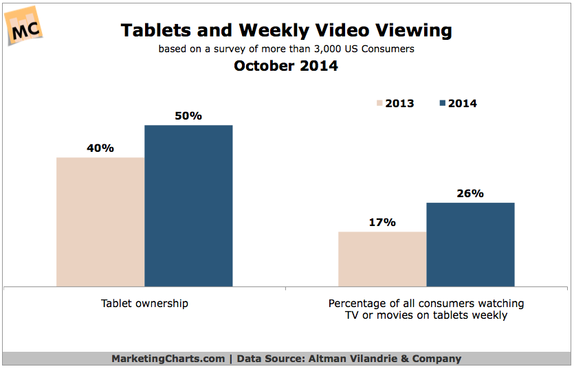 Video Viewing On Tablets, October 2014 [CHART]