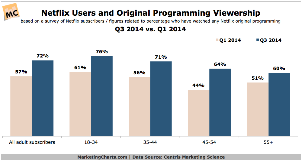 Netflix Original Programming Viewers, Q1 vs Q3 2014 [CHART]