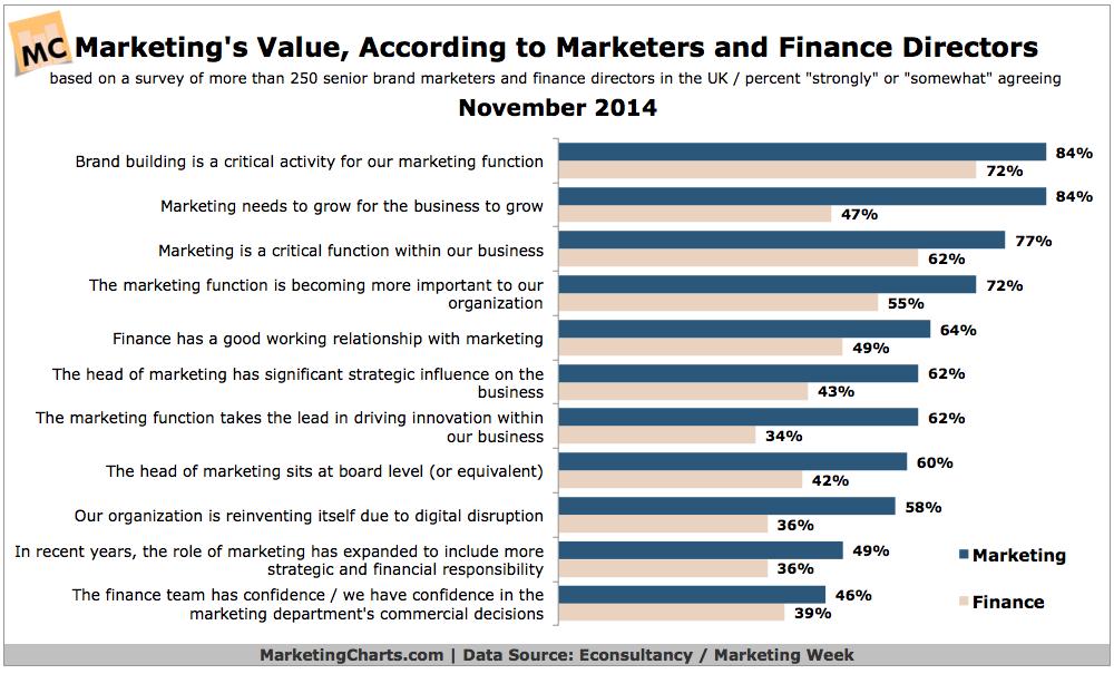 CMOs' & CFOs' Views Of The Value of Marketing, November 2014 [CHART]