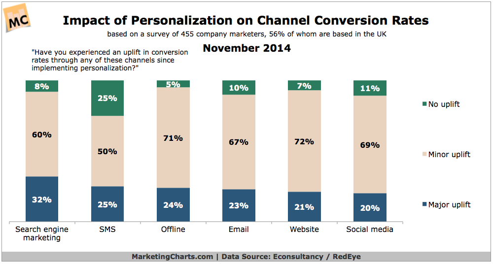 Personalization's Effect On Channel Conversion Rates, November 2014 [CHART]