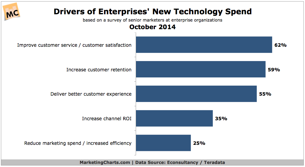 Drivers Of Enterprise New Technology Spend, October 2014 [CHART]