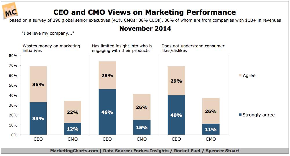 CEO & CMO Views On Marketing Performance, November 2014 [CHART]