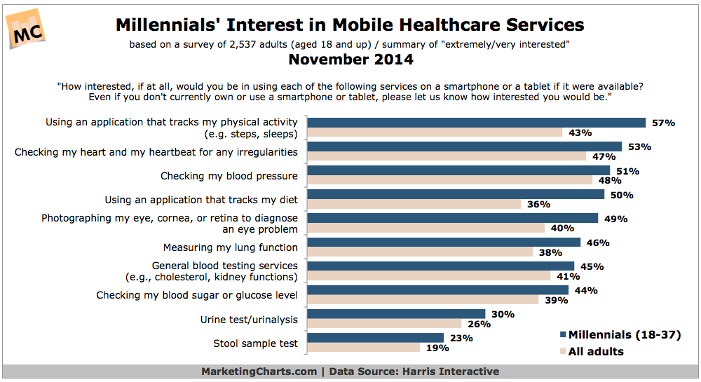 US Millennials' Interest In Mobile Health Care Services, November 2014 [CHART]