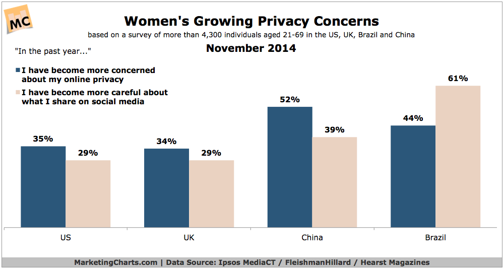 Women's Concern Over Privacy, November 2014 [CHART]