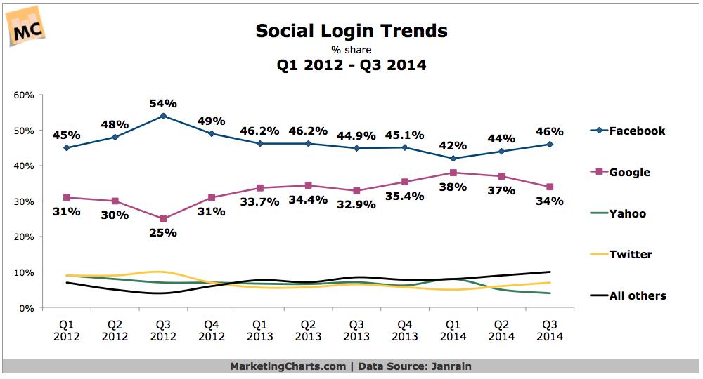 Social Login Trends, 2012-2014 [CHART]