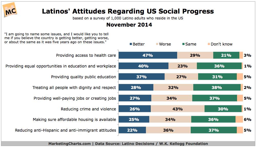 Latinos' Attitudes Toward Social Progress, November 2014 [CHART]