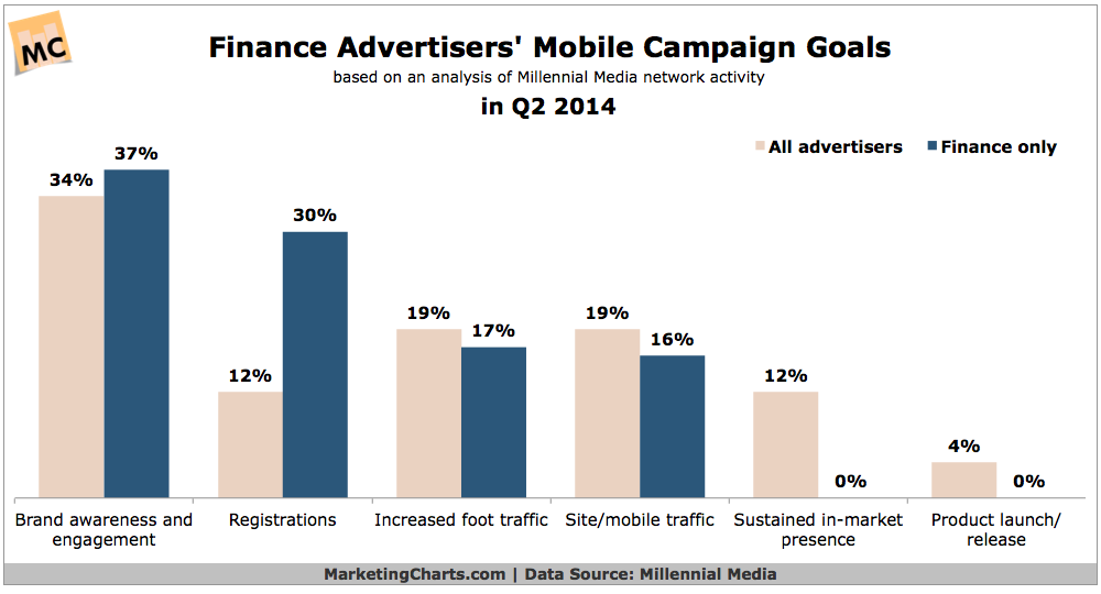 Mobile Campaign Goals For Finance Advertisers, Q2 2014 [CHART]