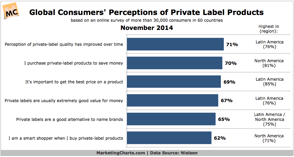 Consumers' Attitudes Toward Private Label Products, November 2014 [CHART]