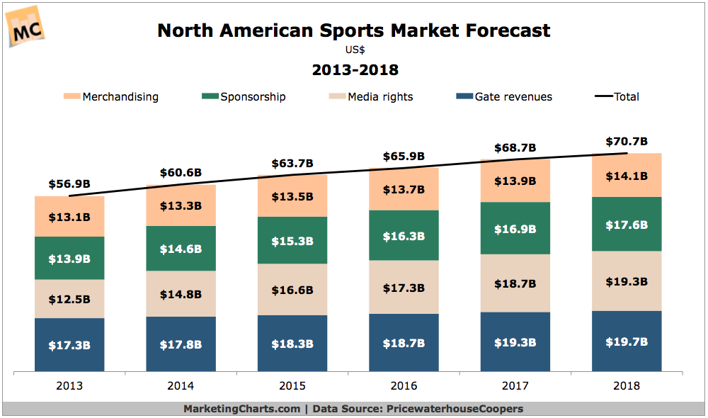 Sports Industry Forecast
