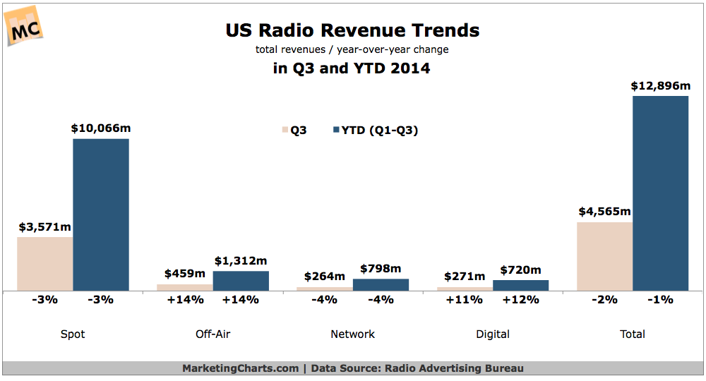 US Radio Revenues, Q3 & YTD 2014 [CHART]