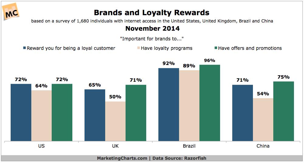 Brands & Loyalty Rewards, November 2014 [CHART]