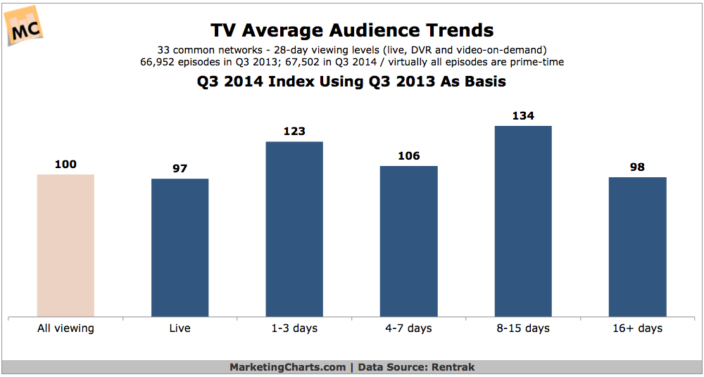 TV Average Audience Trends, Q3 2014 [CHART]