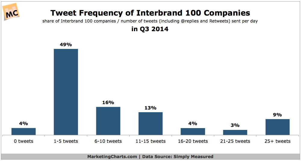 Tweet Frequency Top Companies, Q3 2014 [CHART]