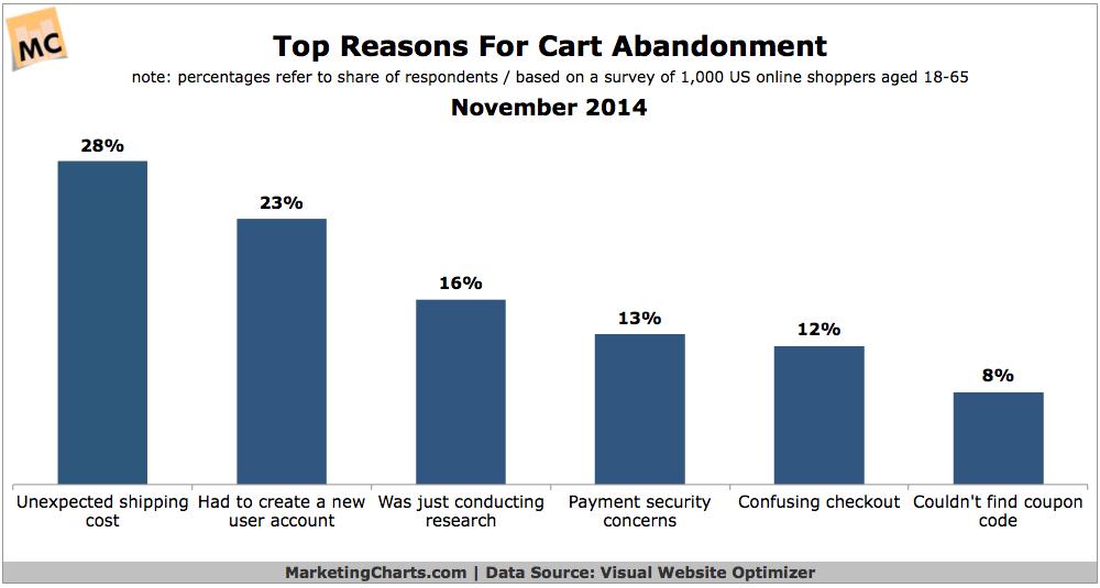 Top Reasons People Abandon Their Shopping Cart, November 2014 [CHART]