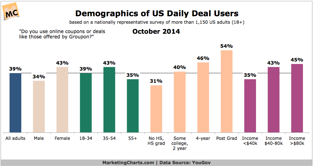 Daily Deal User Demographics, October 2014 [CHART]