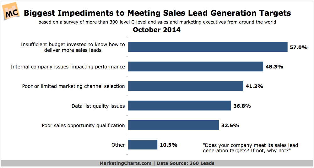 Biggest Impediments To Meeting Lead Generation Targets, October 2014 [CHART]