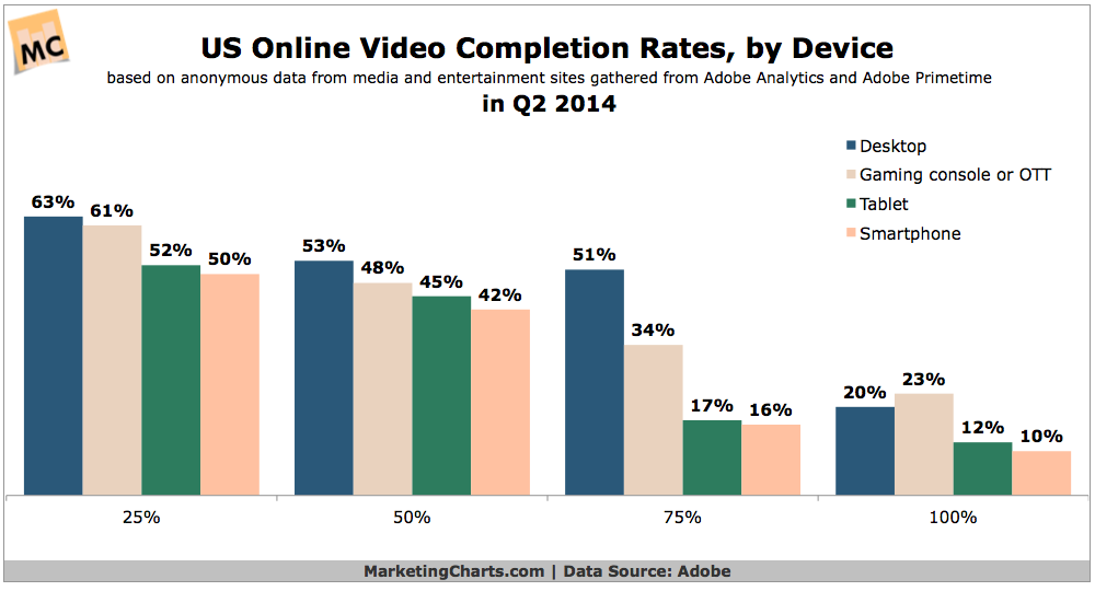 US Online Video Completion Rates By Device, Q2 2014 [CHART]