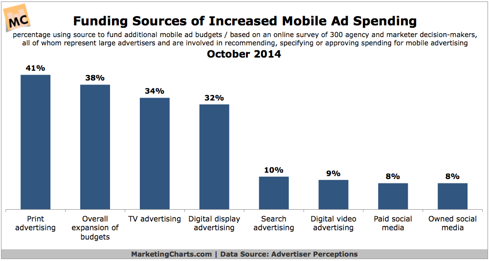 Budgets From Which Mobile Ad Spending Is Drawn, October 2014 [CHART]