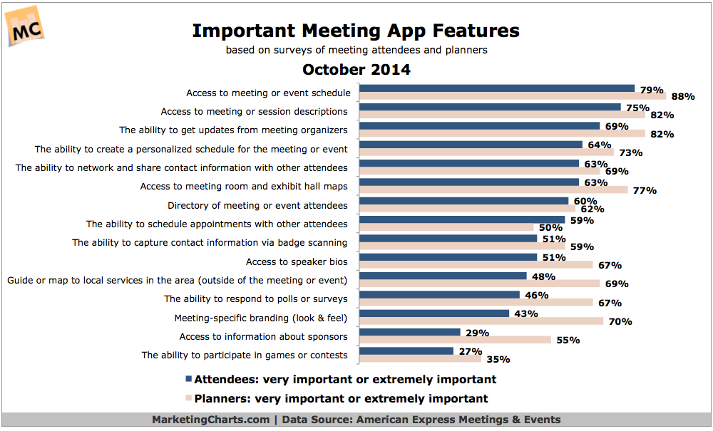 Important Features For Meeting Apps, October 2014 [CHART]