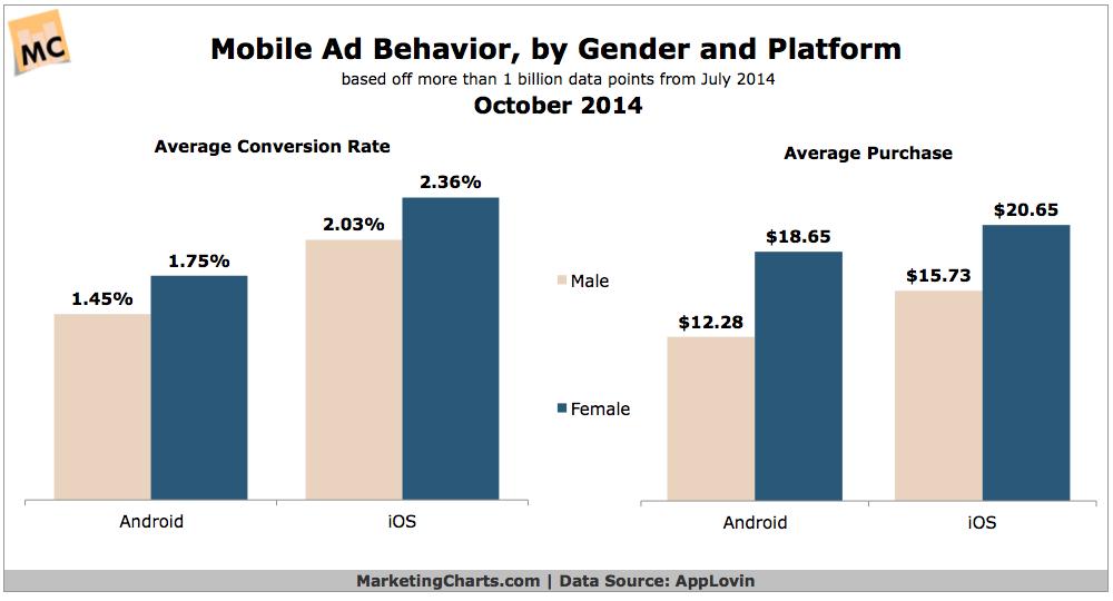 Mobile Ad Behavior By Gender & OS, October 2014 [CHART]