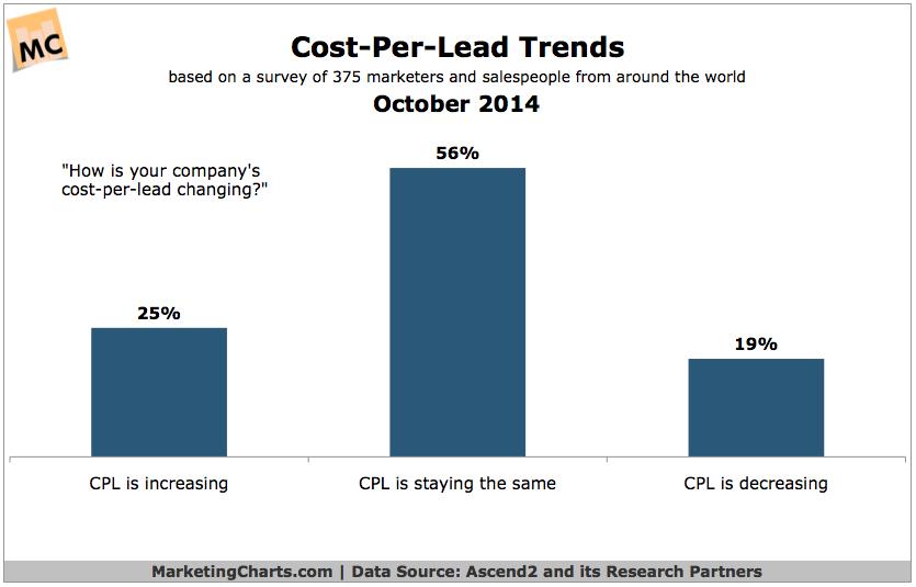 Costs-Per-Lead Trends, October 2014 [CHART]