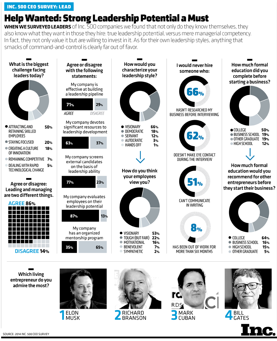 CEOs On Leadership [INFOGRAPHIC]