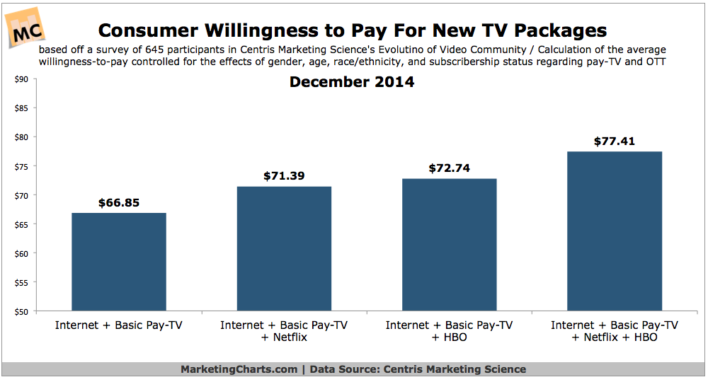 Consumer Willingness To Pay For New TV Programming, December 2014 [CHART]