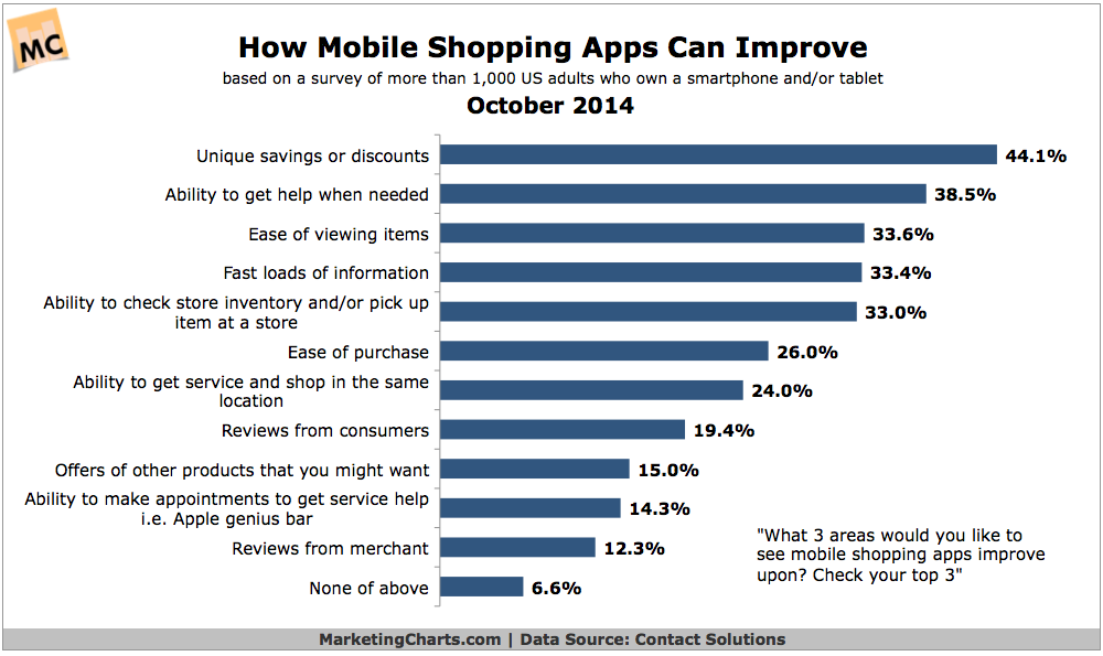 How Shopping Apps Can Improve, October 2014 [CHART]
